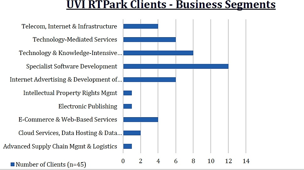 RTPark Client Distribution table