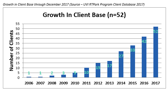 Growth In Client Base n equals 52
